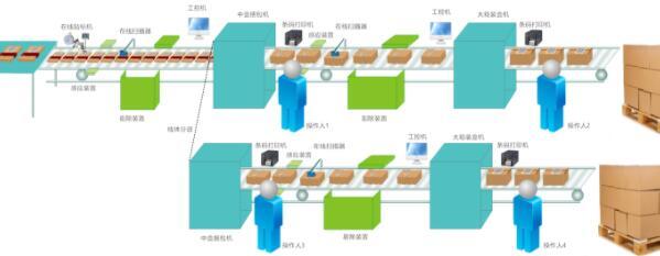一物一码管理系统(鑫浪)