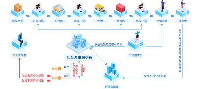 产品防窜货系统(立信创源)